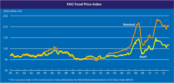 FAO food price chart Oct 2012